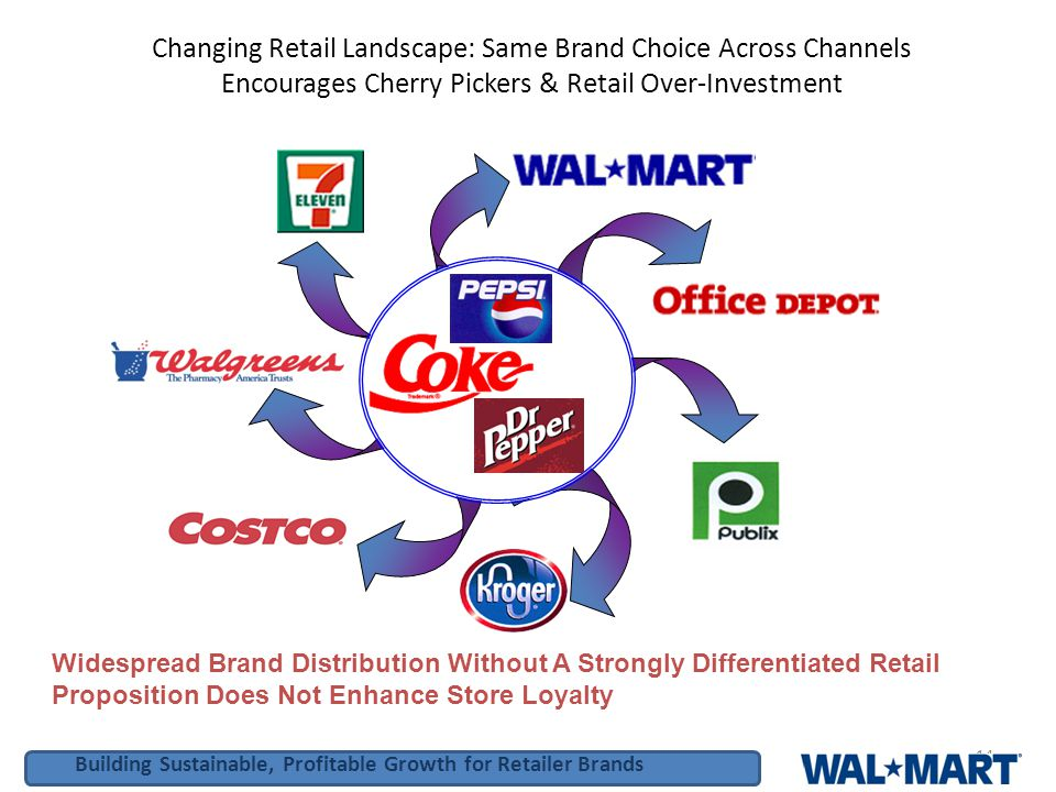 Building Sustainable, Profitable Growth for Retailer Brands 14 Changing Retail Landscape: Same Brand Choice Across Channels Encourages Cherry Pickers & Retail Over-Investment Widespread Brand Distribution Without A Strongly Differentiated Retail Proposition Does Not Enhance Store Loyalty