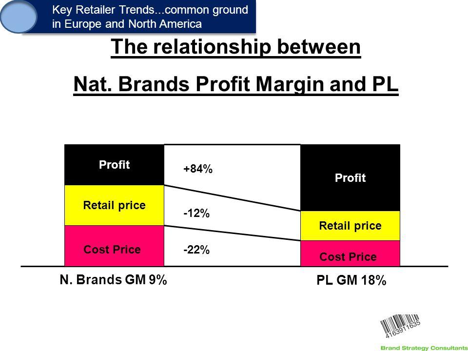 1. Key Retailer Trends...common ground in Europe and North America Key Retailer Trends...common ground in Europe and North America Retail price Profit