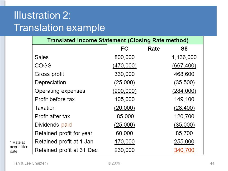 Illustration 2: Translation example Translated Income Statement (Closing Rate method) FCRateS$ Sales800,0001,136,000 COGS(470,000)(667,400) Gross prof