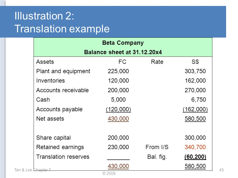 Illustration 2: Translation example Beta Company Balance sheet at 31.12.20x4 Assets FCRateS$ Plant and equipment225,000303,750 Inventories120,000162,0