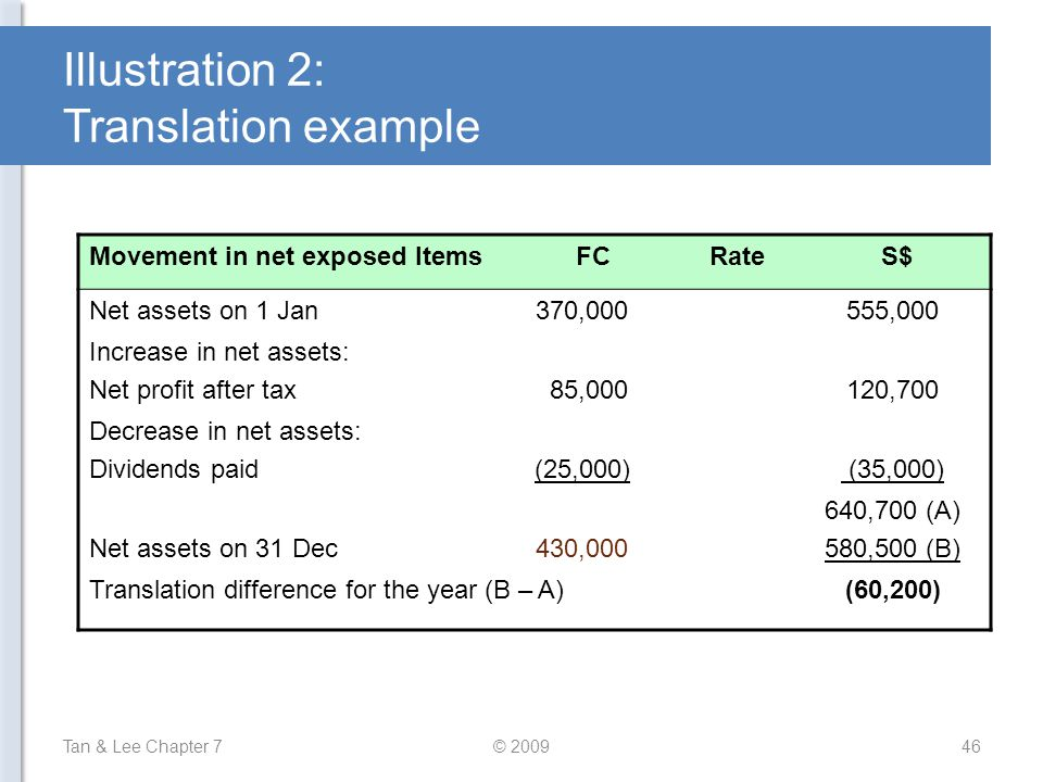 Illustration 2: Translation example Tan & Lee Chapter 7© 200946 Movement in net exposed Items FC Rate S$ Net assets on 1 Jan370,000555,000 Increase in