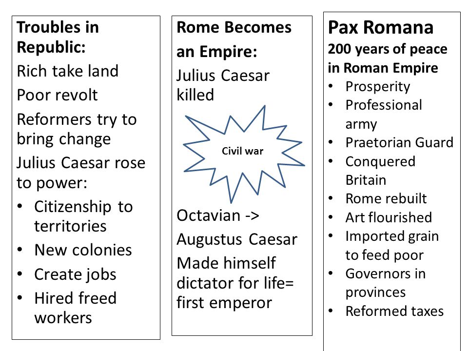 Troubles in Republic: Rich take land Poor revolt Reformers try to bring change Julius Caesar rose to power: Citizenship to territories New colonies Cr