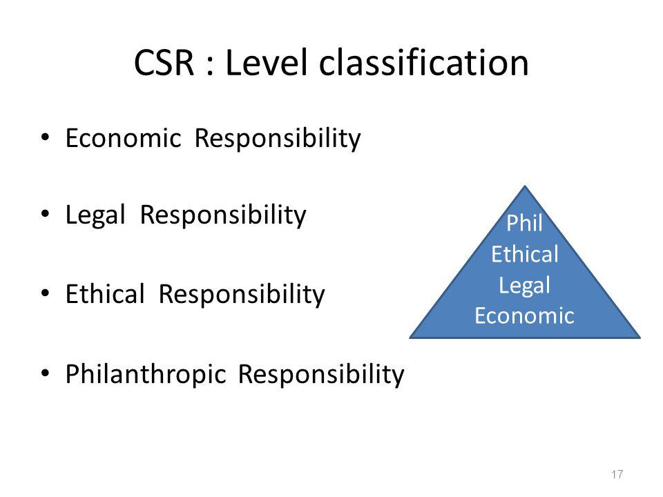 CSR : Level classification Economic Responsibility Legal Responsibility Ethical Responsibility Philanthropic Responsibility 17 Phil Ethical Legal Econ