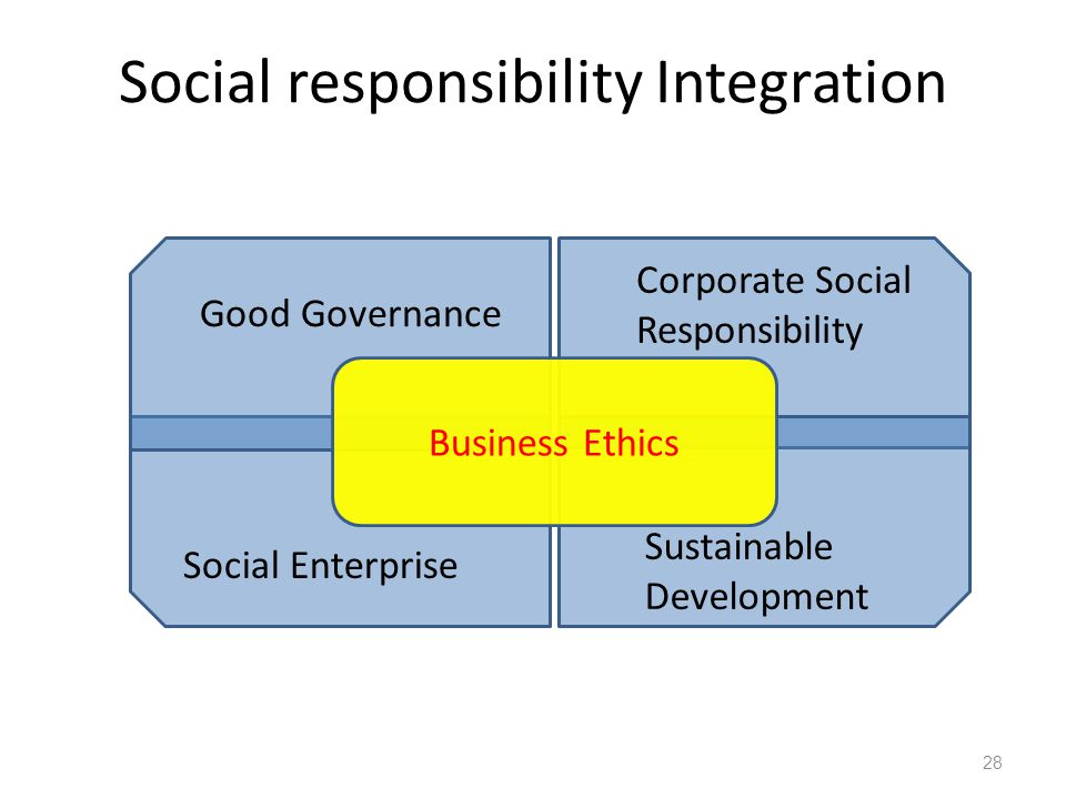 Social responsibility Integration 28 Business Ethics Good Governance Corporate Social Responsibility Social Enterprise Sustainable Development