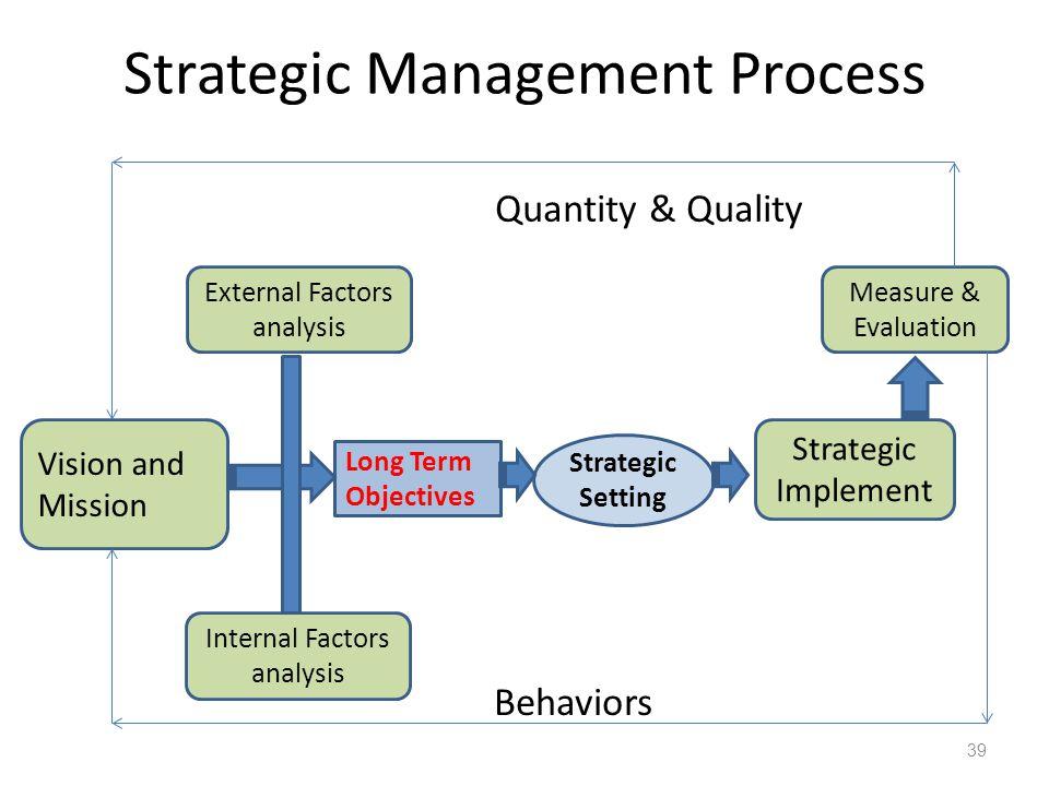 Strategic Management Process 39 Long Term Objectives Strategic Implement Measure & Evaluation Strategic Setting External Factors analysis Vision and M