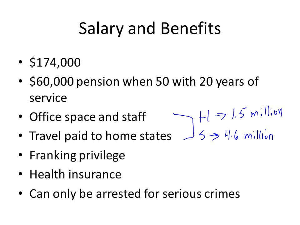 Salary and Benefits $174,000 $60,000 pension when 50 with 20 years of service Office space and staff Travel paid to home states Franking privilege Hea