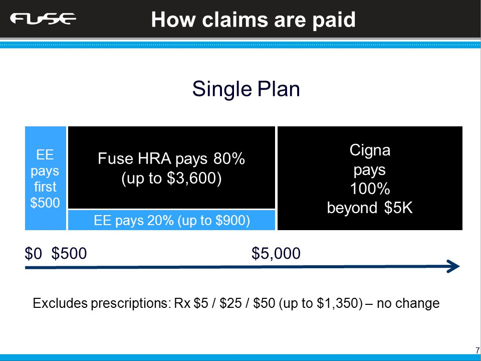 7 How claims are paid EE pays first $500 Fuse HRA pays 80% (up to $3,600) EE pays 20% (up to $900) Cigna pays 100% beyond $5K Single Plan $5,000 Excludes prescriptions: Rx $5 / $25 / $50 (up to $1,350) – no change $0 $500