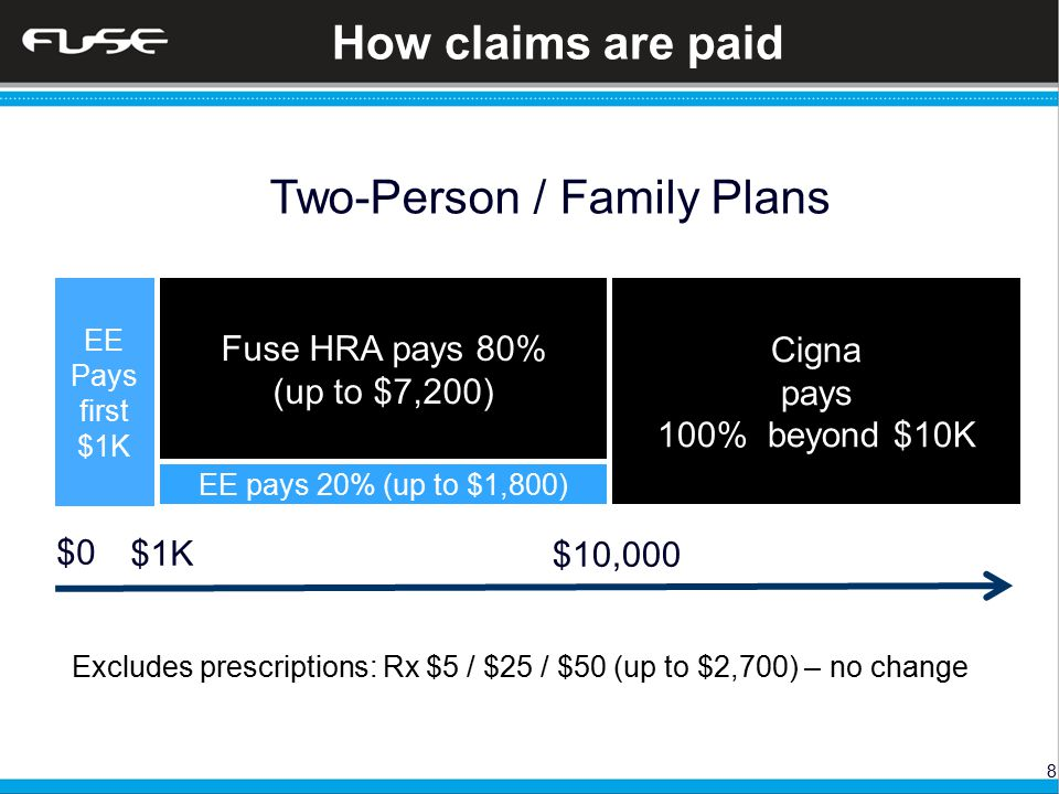 8 How claims are paid EE Pays first $1K Fuse HRA pays 80% (up to $7,200) EE pays 20% (up to $1,800) Cigna pays 100% beyond $10K Two-Person / Family Plans $0 $10,000 $1K Excludes prescriptions: Rx $5 / $25 / $50 (up to $2,700) – no change