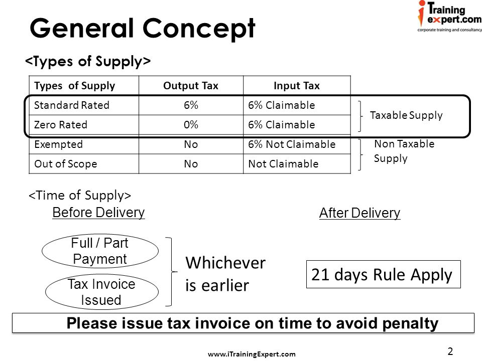 www.iTrainingExpert.com 2 General Concept Types of SupplyOutput TaxInput Tax Standard Rated6%6% Claimable Zero Rated0%6% Claimable ExemptedNo6% Not Claimable Out of ScopeNoNot Claimable Taxable Supply Non Taxable Supply Before Delivery Full / Part Payment Tax Invoice Issued After Delivery Whichever is earlier 21 days Rule Apply Please issue tax invoice on time to avoid penalty