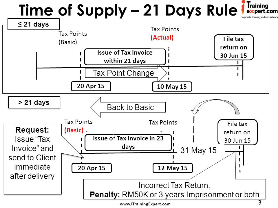 www.iTrainingExpert.com 3 Time of Supply – 21 Days Rule Tax Point Change Back to Basic 20 Apr 15 10 May 15 Issue of Tax invoice within 21 days File tax return on 30 Jun 15 Tax Points (Basic) Tax Points (Actual) 20 Apr 15 12 May 15 Issue of Tax invoice in 23 days File tax return on 30 Jun 15 Tax Points (Basic) Tax Points 31 May 15 Incorrect Tax Return: Penalty: RM50K or 3 years Imprisonment or both Incorrect Tax Return: Penalty: RM50K or 3 years Imprisonment or both ≤ 21 days > 21 days Request: Issue Tax Invoice and send to Client immediate after delivery