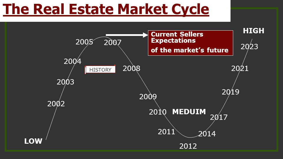 LOW HIGH MEDUIM HISTORY 2002 2003 2004 2005 2007 2008 2009 2010 2012 2014 2017 2019 2021 2023 Current Sellers Expectations of the market's future 2011 The Real Estate Market Cycle