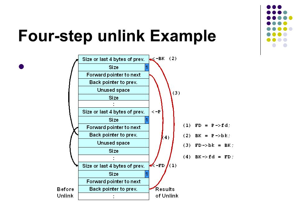 Four-step unlink Example