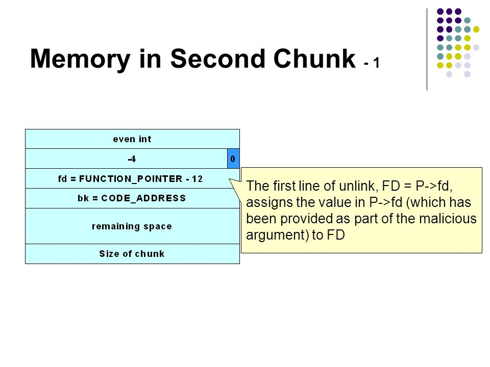 Memory in Second Chunk - 1 The first line of unlink, FD = P->fd, assigns the value in P->fd (which has been provided as part of the malicious argument) to FD