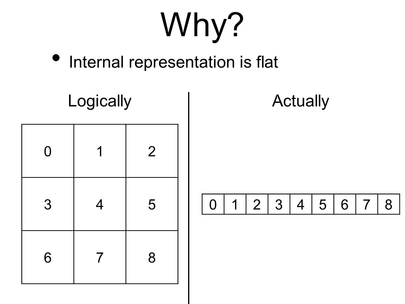 Why Internal representation is flat 012 345 678 012345678 LogicallyActually