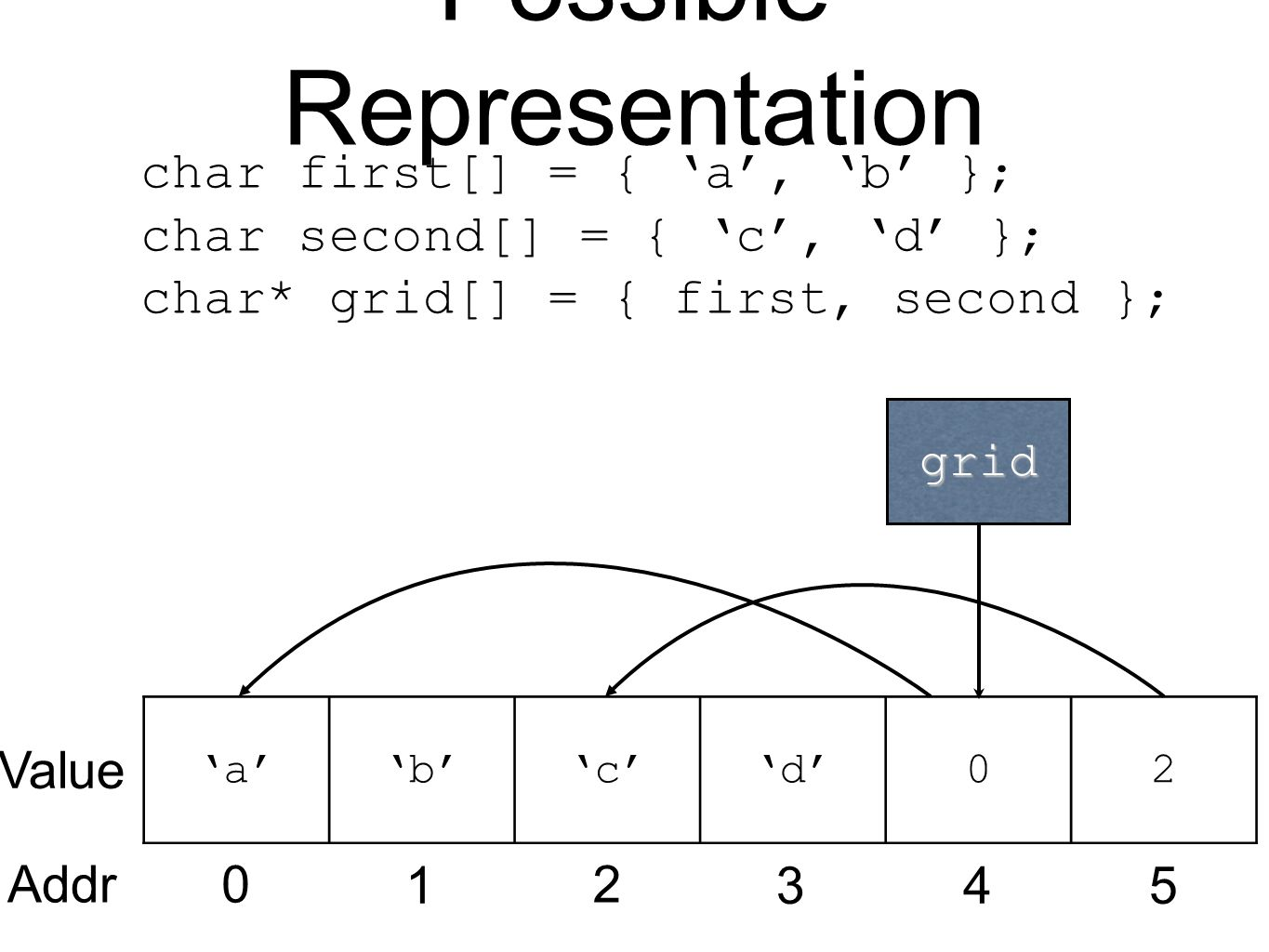 Possible Representation 'a''b''c''d'02 Value Addr0 1 2 345 grid char first[] = { 'a', 'b' }; char second[] = { 'c', 'd' }; char* grid[] = { first, second };