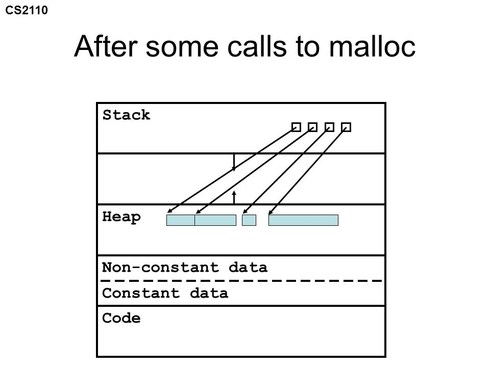 CS2110 After some calls to malloc Stack Heap Non-constant data Constant data Code