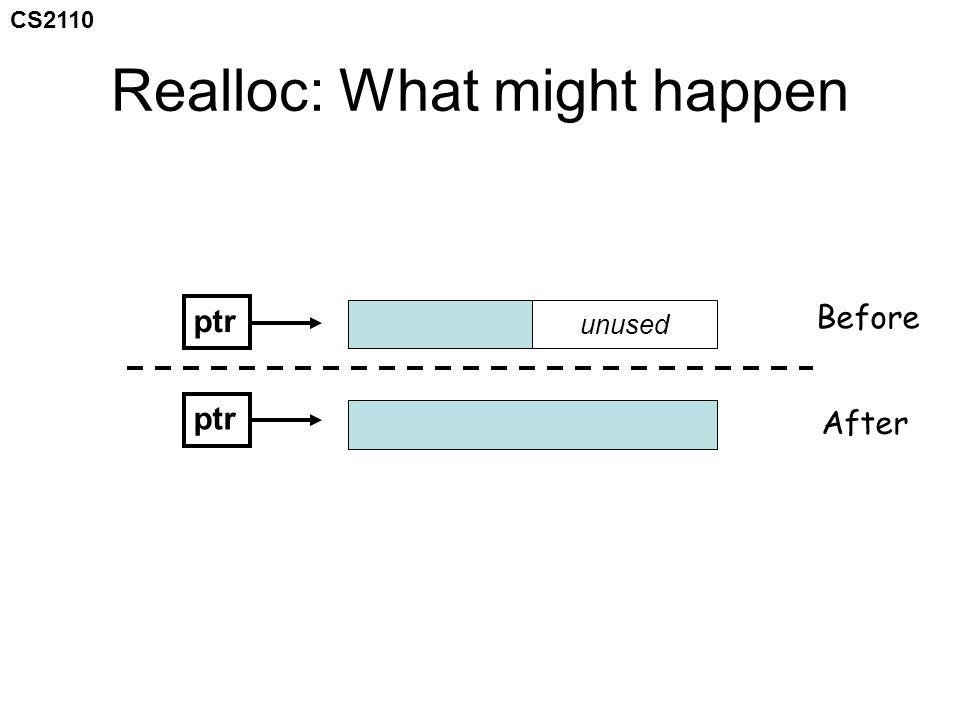 CS2110 Realloc: What might happen ptr unused Before After