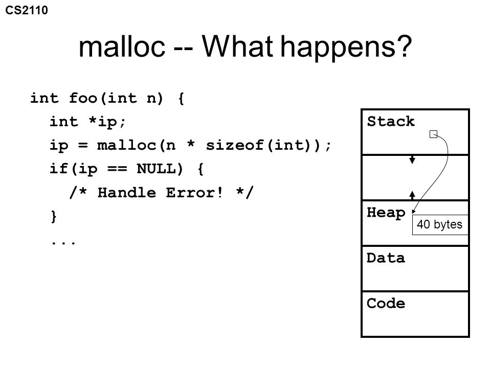 CS2110 Anticipating Problems ip = malloc(10 * sizeof(int)); if(ip == NULL) What might go wrong.