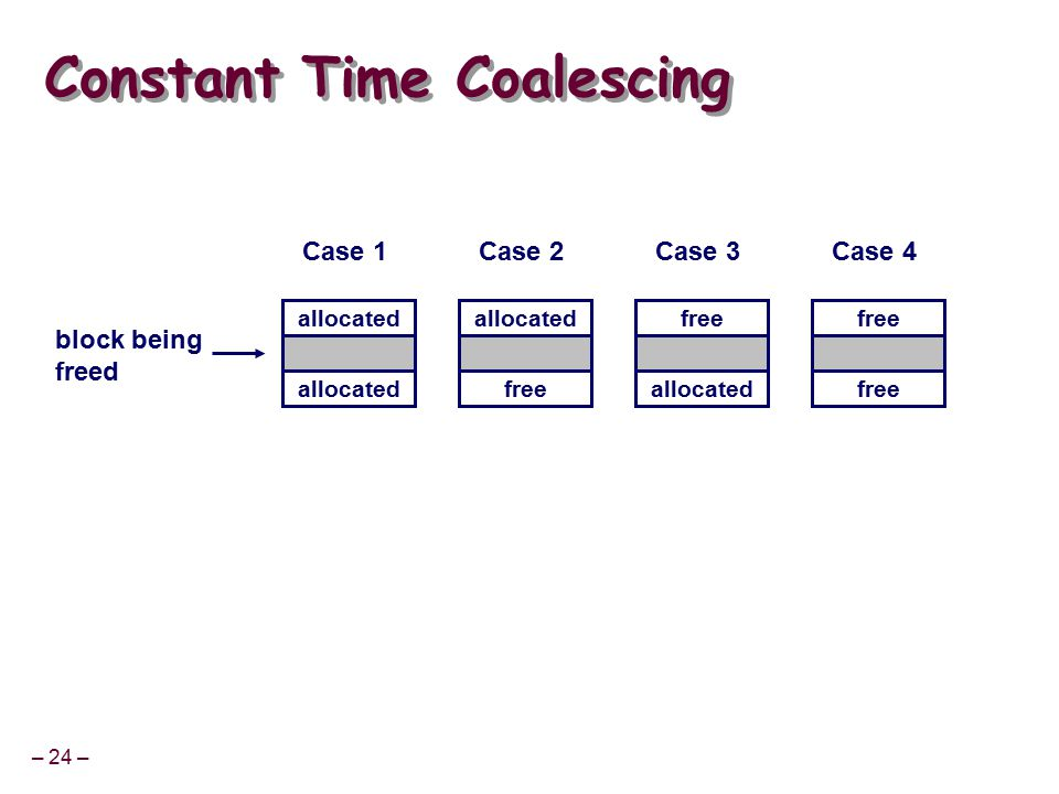 – 24 – Constant Time Coalescing allocated free allocated free block being freed Case 1Case 2Case 3Case 4