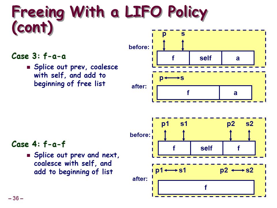 – 36 – Freeing With a LIFO Policy (cont) Case 3: f-a-a Splice out prev, coalesce with self, and add to beginning of free list Case 4: f-a-f Splice out prev and next, coalesce with self, and add to beginning of list ps selffa before: ps fa after: p1s1 selfff before: f after: p2s2 p1s1p2s2