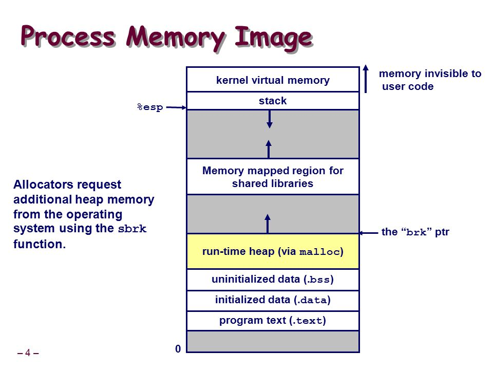 – 15 – Implementation Issues How do we know how much memory to free just given a pointer.