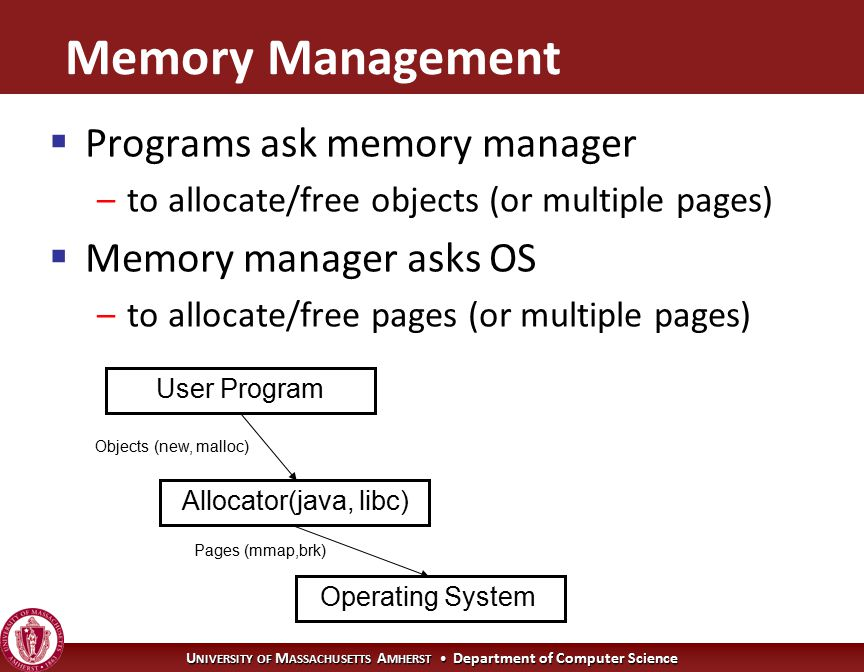 U NIVERSITY OF M ASSACHUSETTS A MHERST Department of Computer Science Memory Management  Programs ask memory manager –to allocate/free objects (or multiple pages)  Memory manager asks OS –to allocate/free pages (or multiple pages) Operating System User Program Allocator(java, libc) Objects (new, malloc) Pages (mmap,brk)