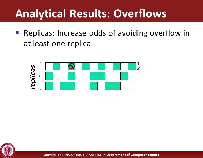 U NIVERSITY OF M ASSACHUSETTS A MHERST Department of Computer Science replicas Analytical Results: Overflows  Replicas: Increase odds of avoiding overflow in at least one replica