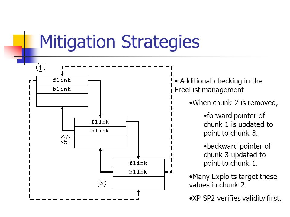 Mitigation Strategies Additional checking in the FreeList management When chunk 2 is removed, forward pointer of chunk 1 is updated to point to chunk 3.