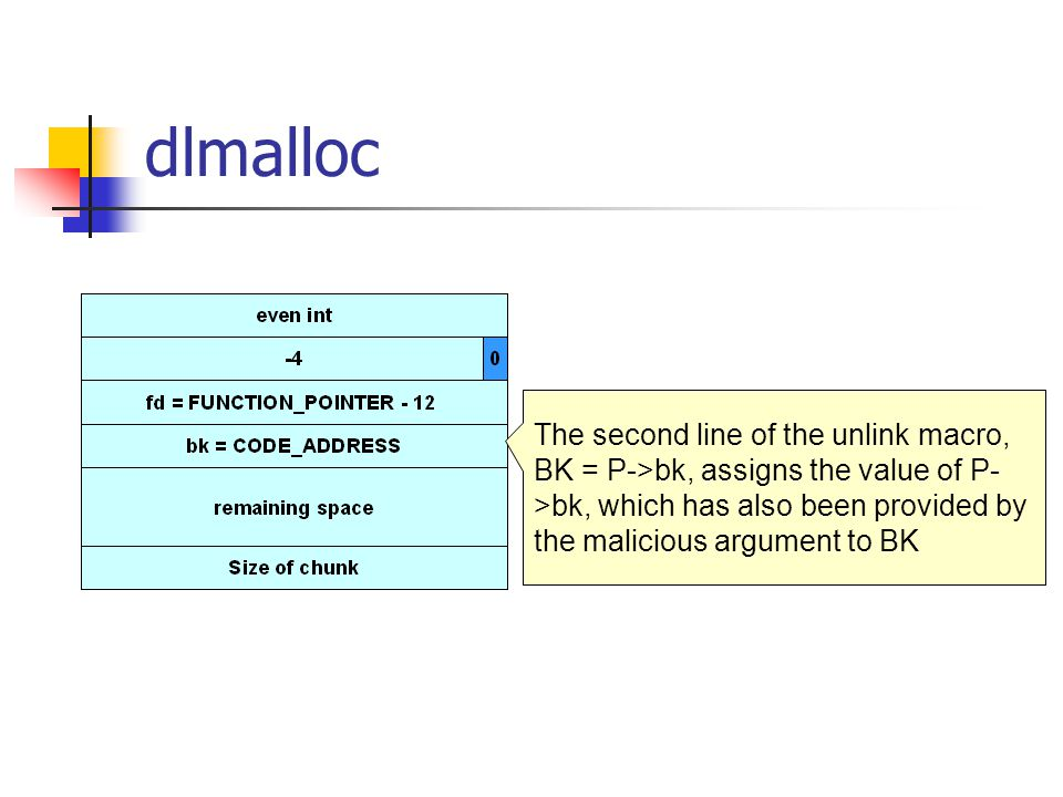 dlmalloc The second line of the unlink macro, BK = P->bk, assigns the value of P- >bk, which has also been provided by the malicious argument to BK