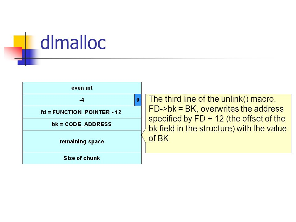 dlmalloc The third line of the unlink() macro, FD->bk = BK, overwrites the address specified by FD + 12 (the offset of the bk field in the structure) with the value of BK