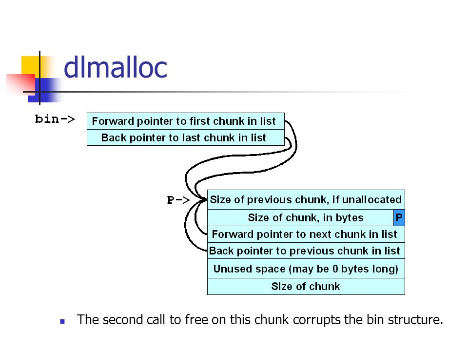 dlmalloc The second call to free on this chunk corrupts the bin structure.