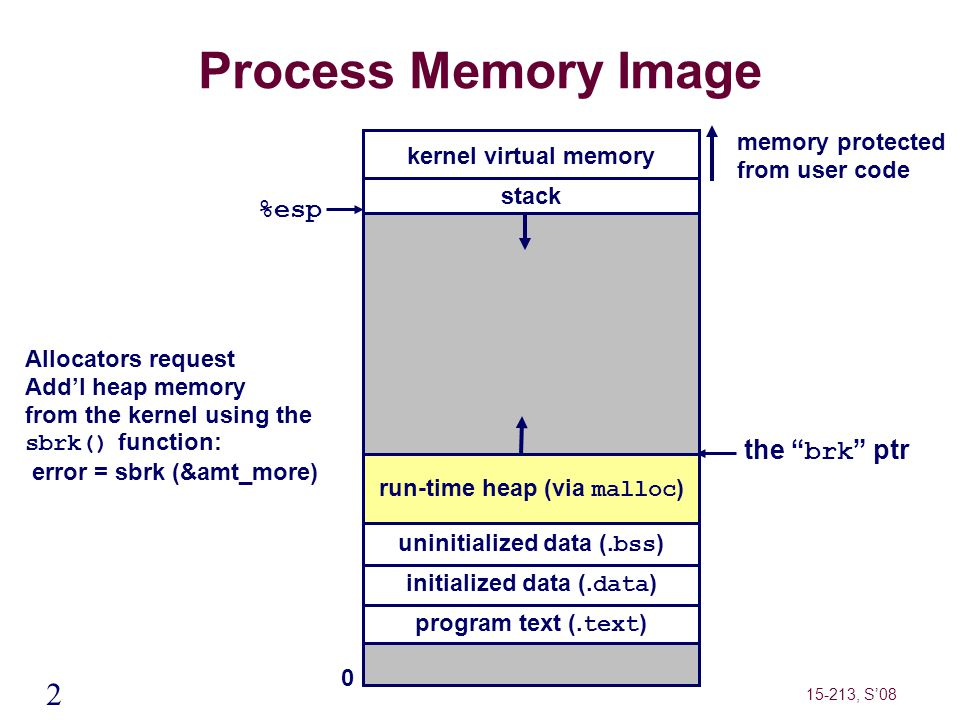 2 15-213, S'08 Process Memory Image kernel virtual memory run-time heap (via malloc ) program text (. text ) initialized data (. data ) uninitialized