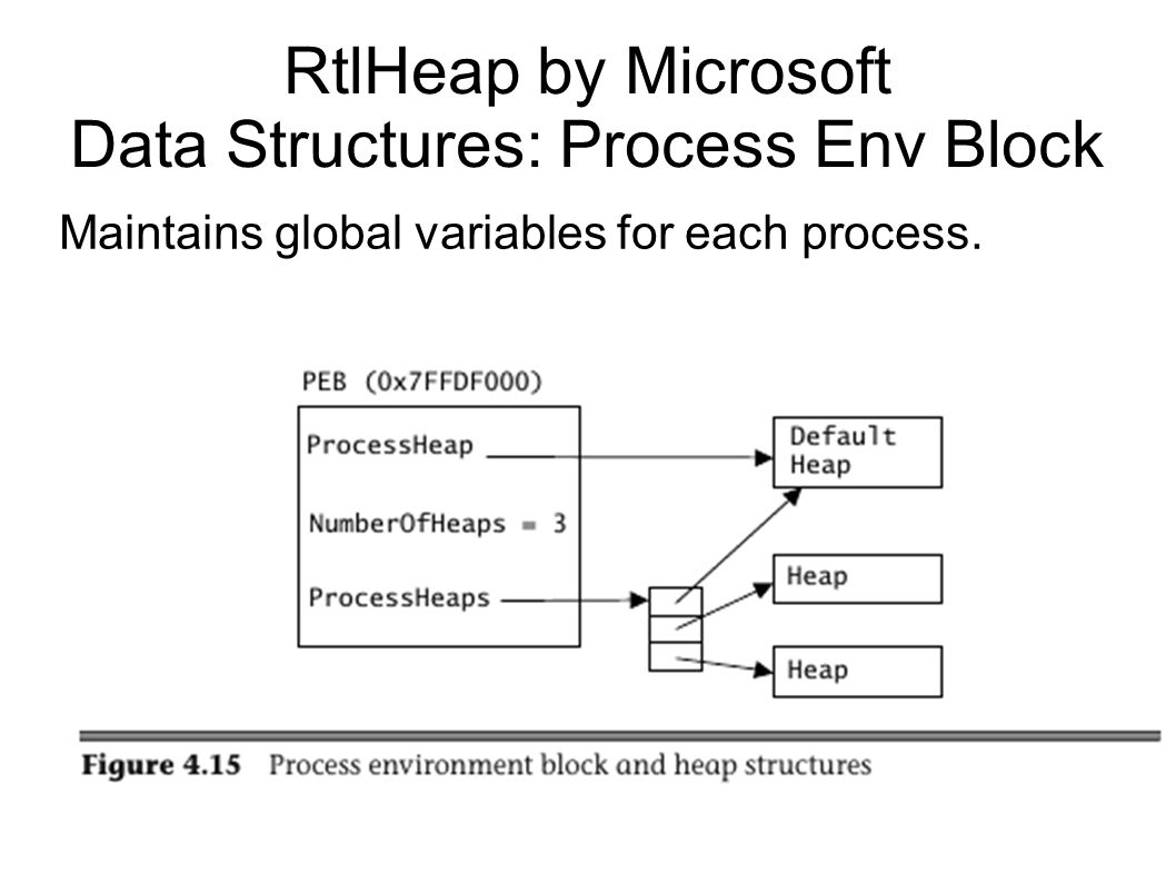 RtlHeap by Microsoft Data Structures: Process Env Block Maintains global variables for each process.
