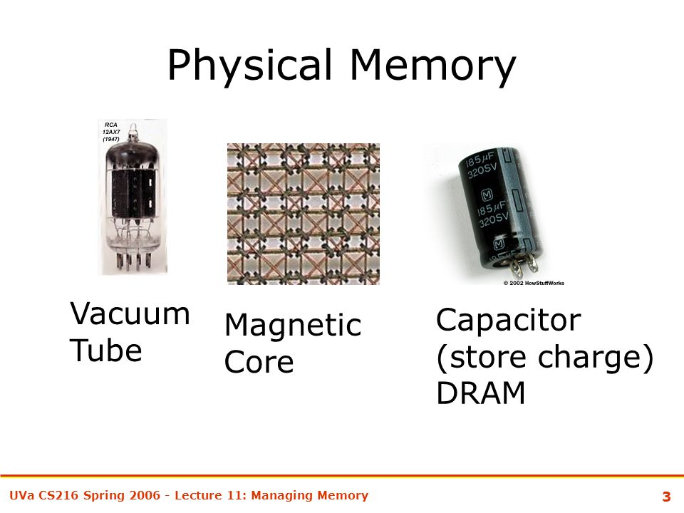 3 UVa CS216 Spring 2006 - Lecture 11: Managing Memory Physical Memory Vacuum Tube Capacitor (store charge) DRAM Magnetic Core