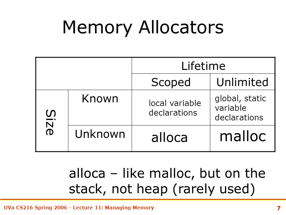 7 UVa CS216 Spring 2006 - Lecture 11: Managing Memory Memory Allocators Lifetime ScopedUnlimited Known Unknown malloc alloca – like malloc, but on the stack, not heap (rarely used) Size alloca local variable declarations global, static variable declarations