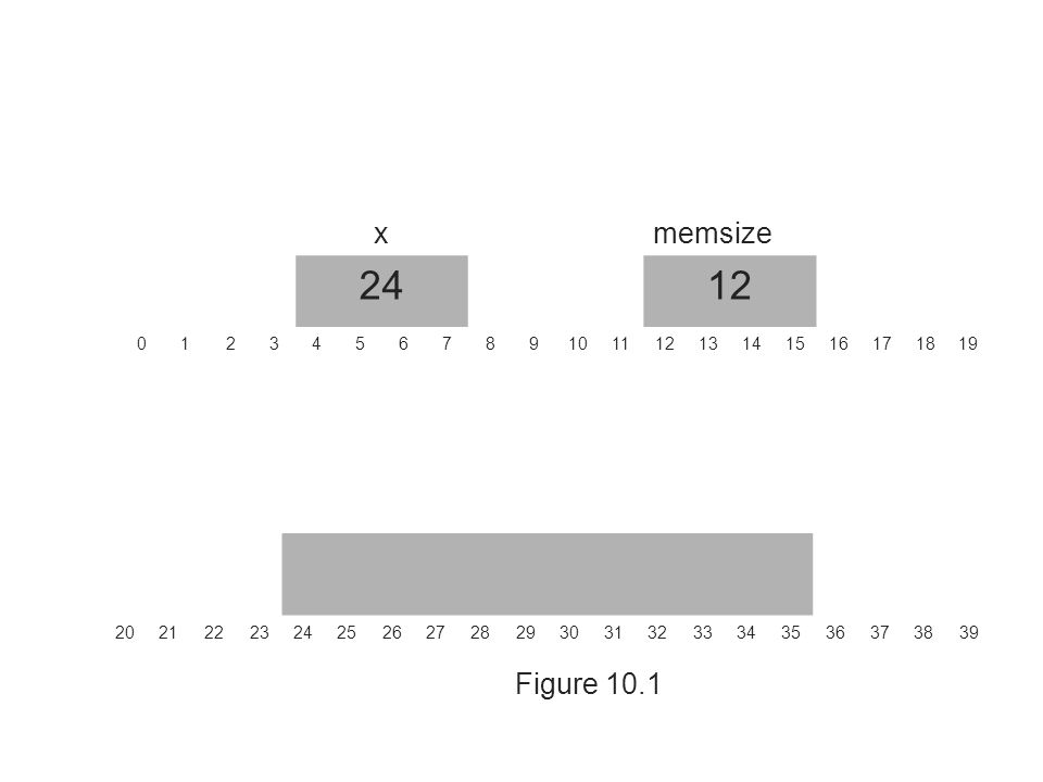 Resizing a Block of Memory(2) realloc() attempts to grow the original size to accommodate the new requested size.