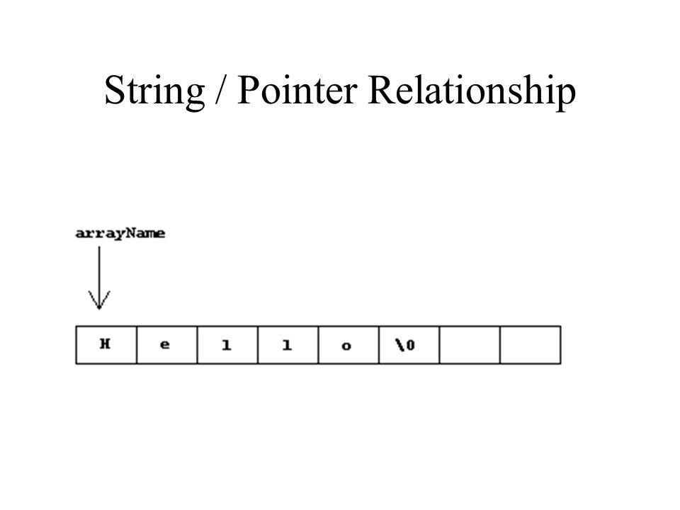 String / Pointer Relationship