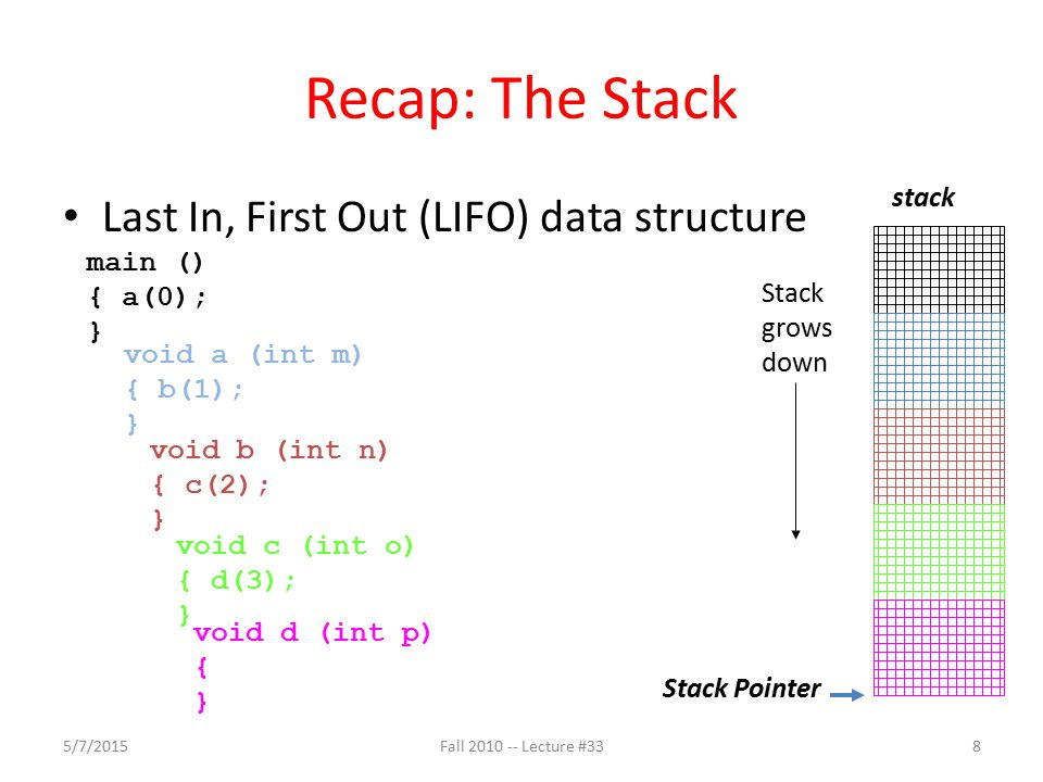 Recap: The Stack Last In, First Out (LIFO) data structure main () { a(0); } void a (int m) { b(1); } void b (int n) { c(2); } void c (int o) { d(3); }