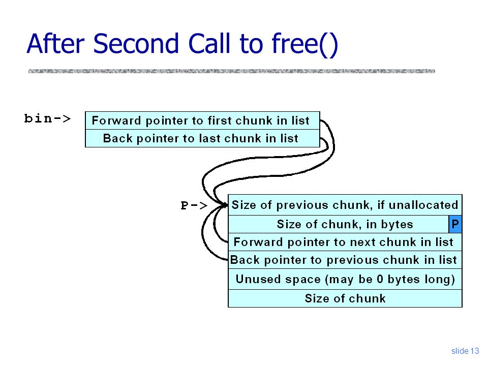 After Second Call to free() slide 13