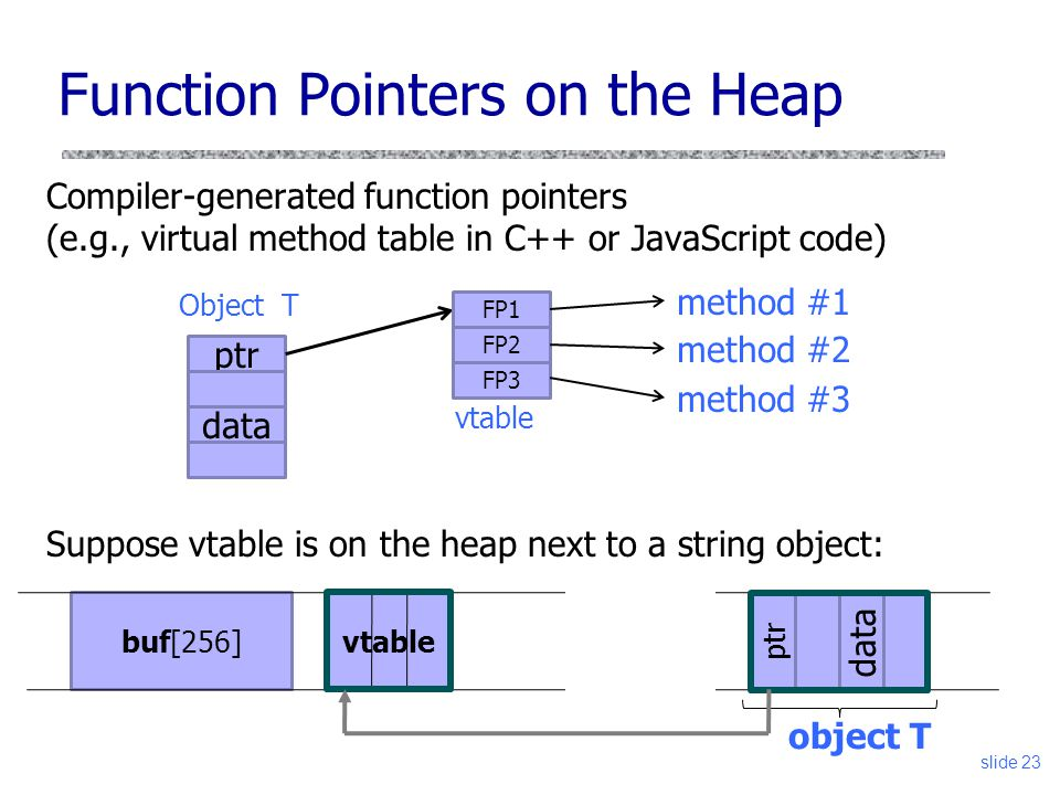 vtable Function Pointers on the Heap Compiler-generated function pointers (e.g., virtual method table in C++ or JavaScript code) Suppose vtable is on the heap next to a string object: ptr data Object T FP1 FP2 FP3 vtable method #1 method #2 method #3 ptr buf[256] data object T slide 23