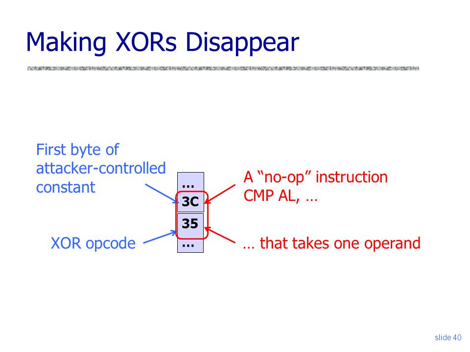 Making XORs Disappear … 3C slide 40 35 … XOR opcode First byte of attacker-controlled constant A no-op instruction CMP AL, … … that takes one operand