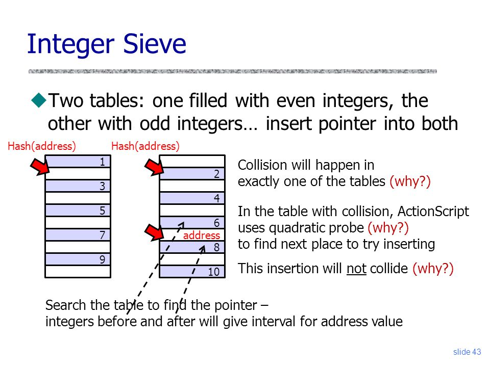 2 4 6 address 8 10 slide 43 Integer Sieve uTwo tables: one filled with even integers, the other with odd integers… insert pointer into both 1 3 5 7 9 Hash(address) Collision will happen in exactly one of the tables (why ) In the table with collision, ActionScript uses quadratic probe (why ) to find next place to try inserting This insertion will not collide (why ) Search the table to find the pointer – integers before and after will give interval for address value