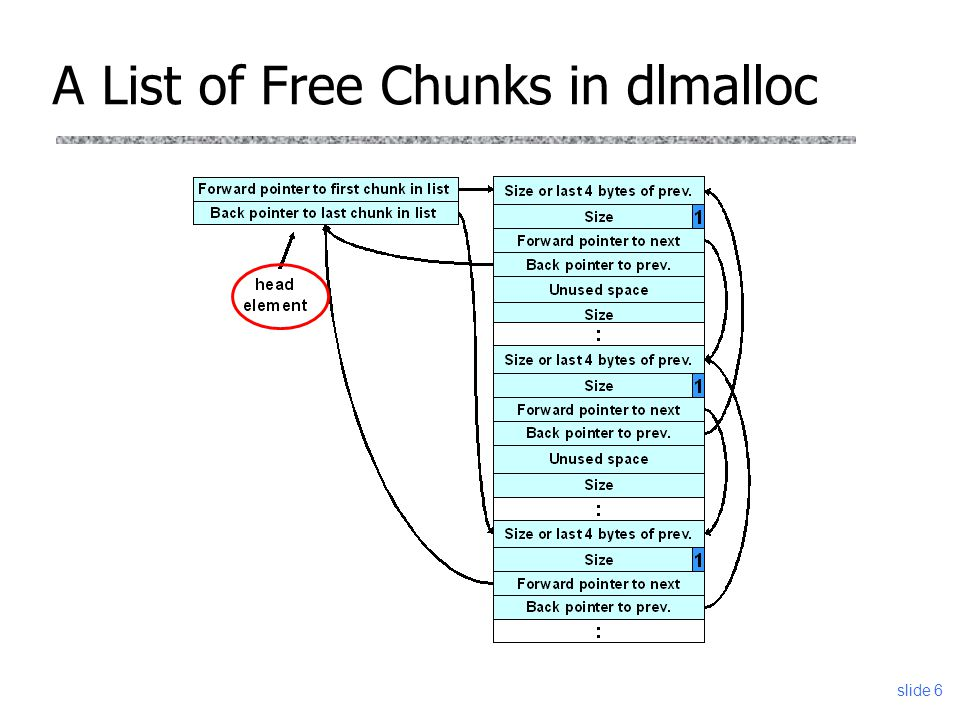 A List of Free Chunks in dlmalloc slide 6