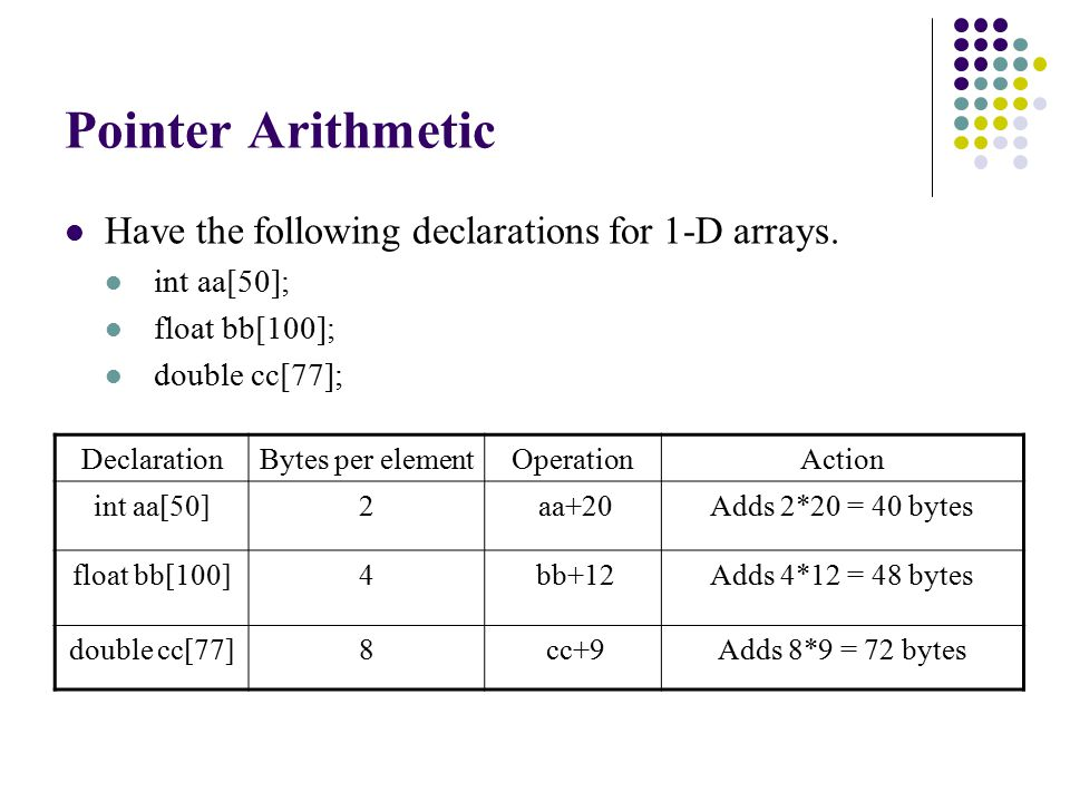 Pointer Arithmetic Have the following declarations for 1-D arrays.
