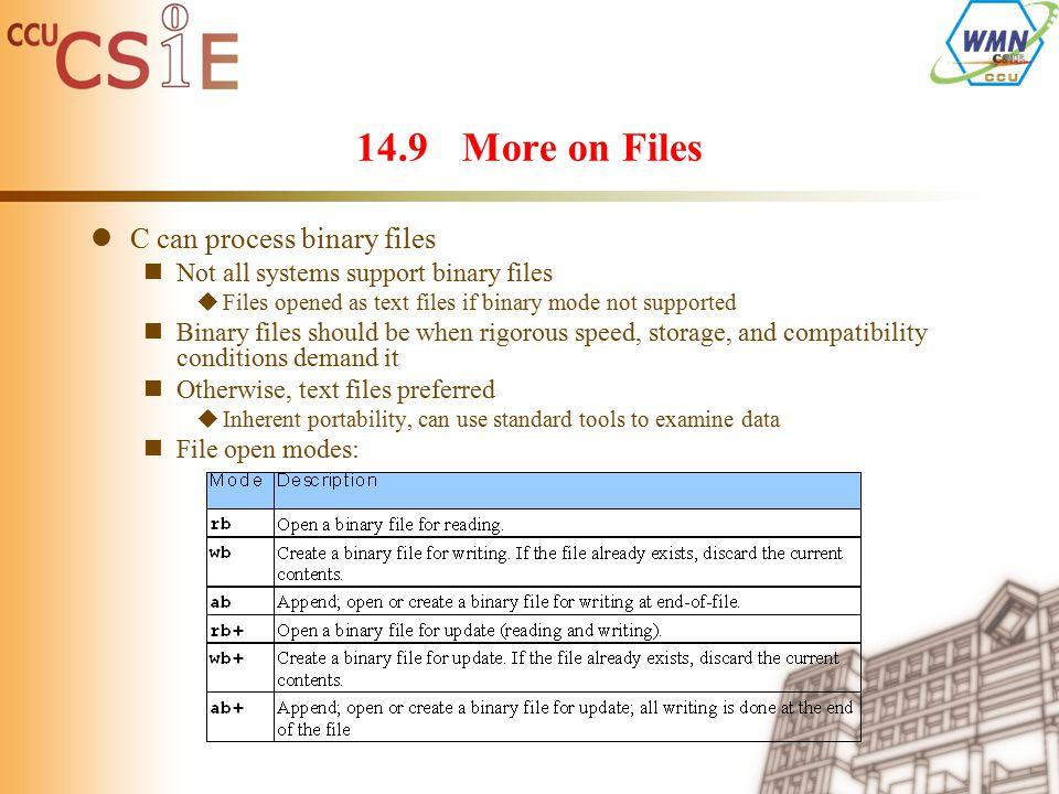 14.9More on Files C can process binary files Not all systems support binary files  Files opened as text files if binary mode not supported Binary files should be when rigorous speed, storage, and compatibility conditions demand it Otherwise, text files preferred  Inherent portability, can use standard tools to examine data File open modes: