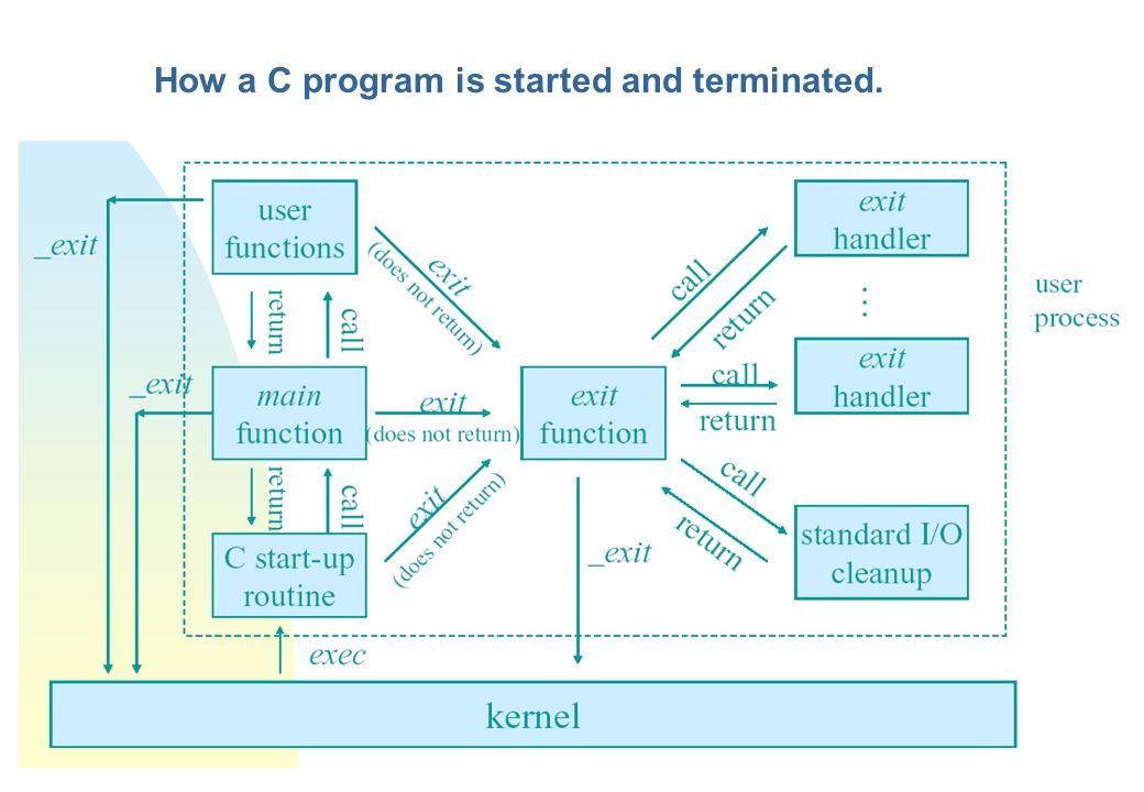 How a C program is started and terminated.