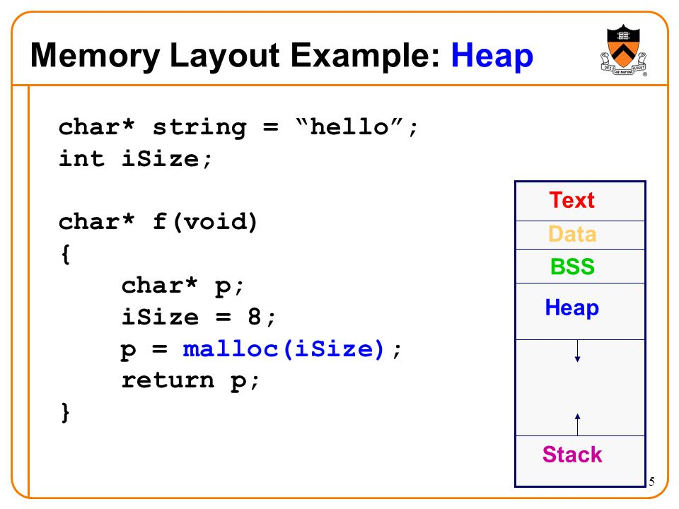 "15 Memory Layout Example: Heap char* string = ""hello""; int iSize; char* f(void) { char* p; iSize = 8; p = malloc(iSize); return p; } Text Data BSS Sta"