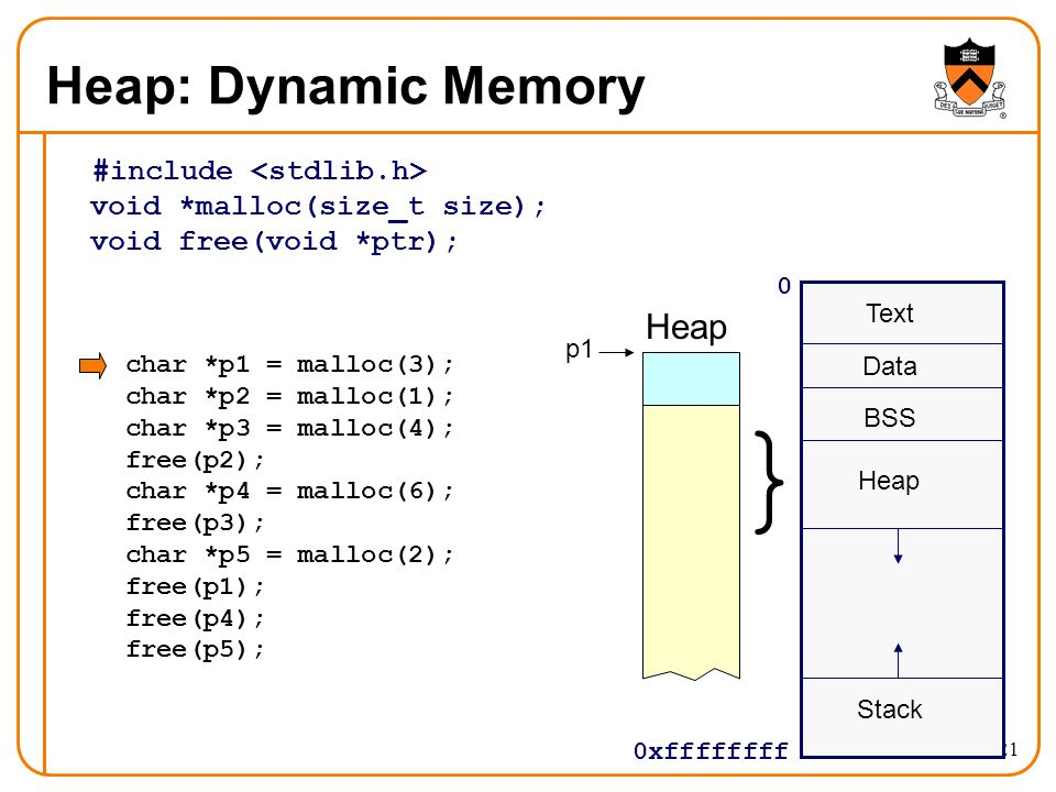 21 Heap: Dynamic Memory #include void *malloc(size_t size); void free(void *ptr); 0 0xffffffff Text Data BSS Stack } Heap char *p1 = malloc(3); char *
