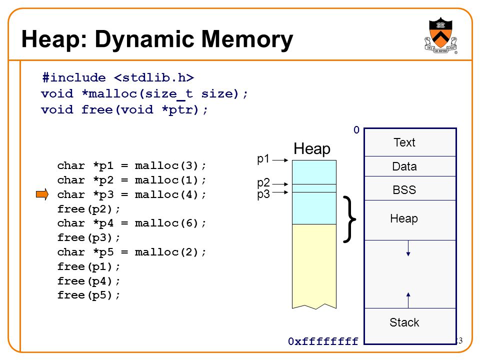 23 Heap: Dynamic Memory #include void *malloc(size_t size); void free(void *ptr); 0 0xffffffff Text Data BSS Stack } Heap char *p1 = malloc(3); char *