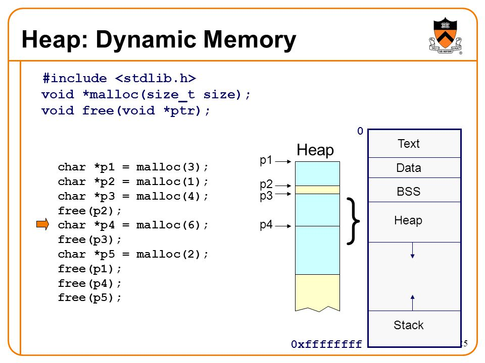 25 Heap: Dynamic Memory #include void *malloc(size_t size); void free(void *ptr); 0 0xffffffff Text Data BSS Stack } Heap char *p1 = malloc(3); char *